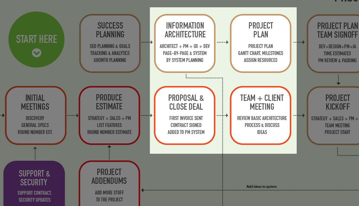 How to Build an Information Architecture