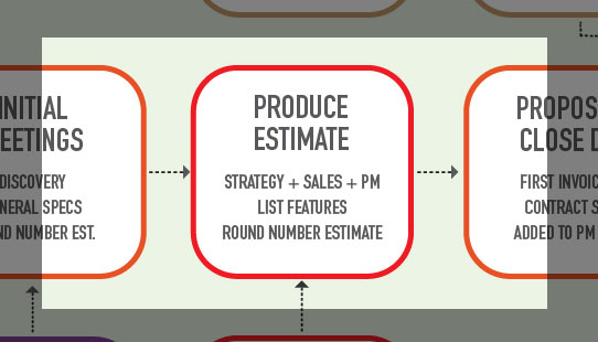 How to Produce an Estimate on a Complex Project